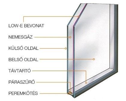 Low-e hőszigetelő üveg